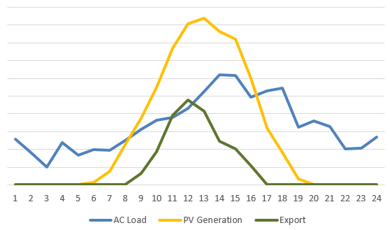 A sample daily profile of electricity use, with potential for the use of batteries in this oversized PV system (scenario 2)