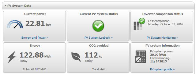 Example dashboard of a solar monitoring portal: SMA Sunny Portal
