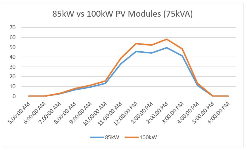 PV Modules2